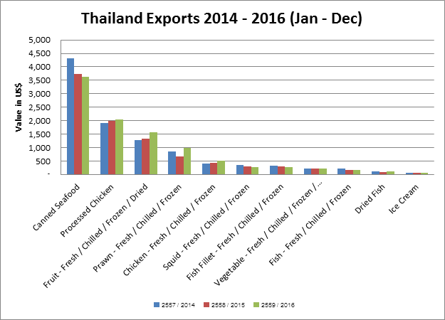 Thailand Export Data