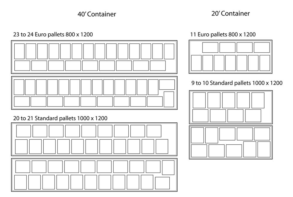 Palletization Euro pallet and Standard pallets
