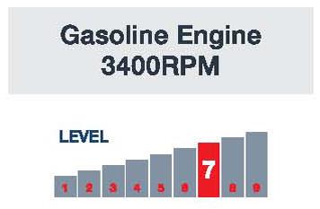 JetMaster Gasoline Engine 3400RPM