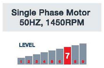 JetMaster Single Phase Motor 50Hz