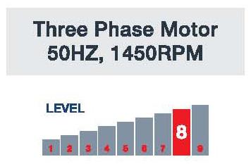 JetMaster Three Phase Motor 50Hz